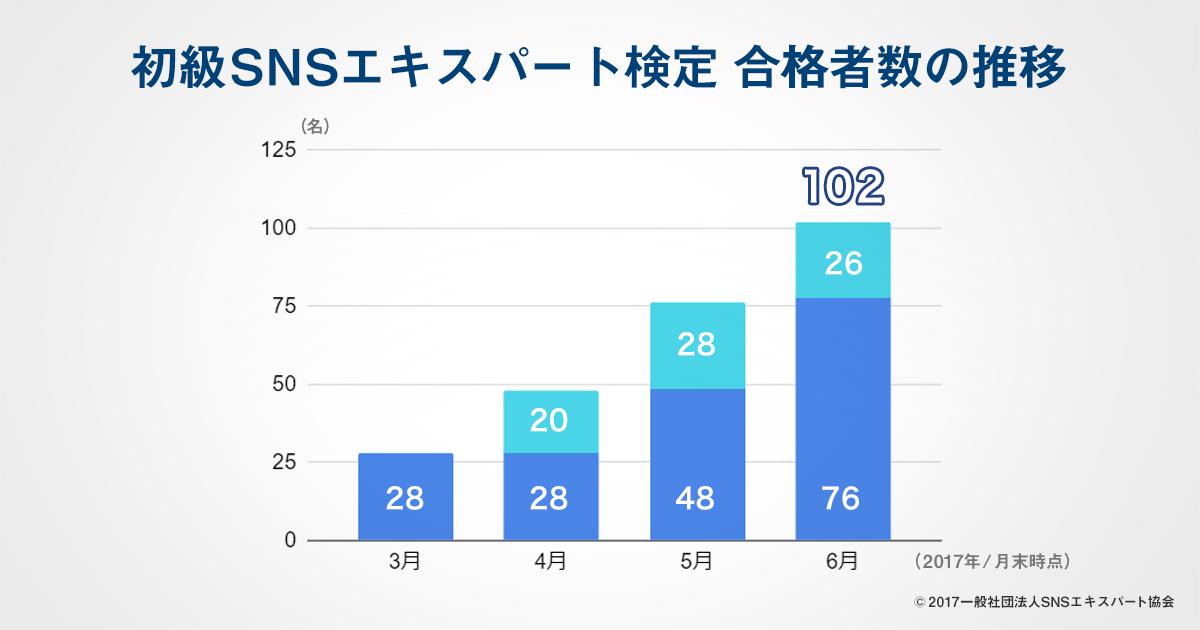 初級SNSエキスパート検定 合格者数の推移